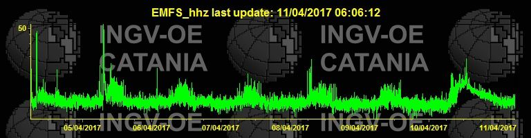 Etna - tremor curve this 11.04.2017 at 6h06 - doc INGV Catania