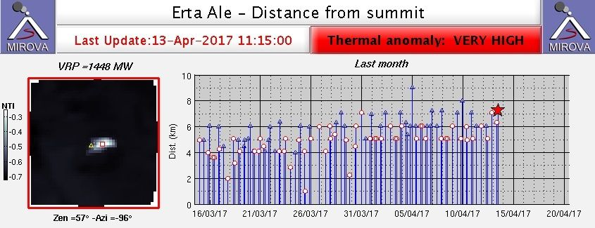 Erta Ale - high thermal anomaly on 13.04.2017 / 11.15 and distance from top - doc. Mirova / Modis