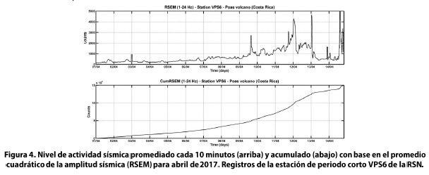 Poas - April seismic activity level (top 10 min interval, bottom, cumulative curve) - Doc. RSN