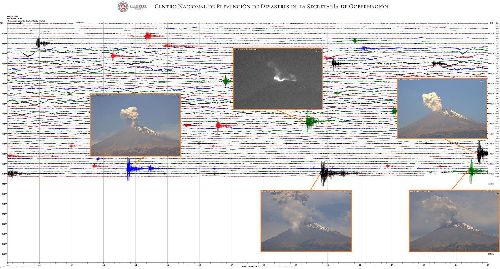 Popocatépetl - a few explosions in the morning of 24.04.2017 and their seismic trace - a click to enlarge - Doc. Cenapred