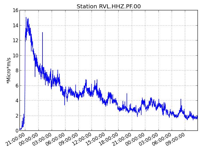 Piton de La Fournaise : Evolution du RSAM (indicateur du trémor volcanique et de l'intensité de l'éruption) entre 00h00 (20h UTC) et 16h00 (12h UTC) le 15 Juillet sur la station sismique de RVL, localisée sur le flanc sud du volcan. (© OVPF/IPGP)