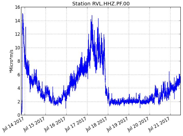 Piton de La Fournaise  - Evolution du RSAM (indicateur du trémor volcanique et de l'intensité de l'éruption) entre 00h00 (20h UTC) le 14 Juillet et 16h00 (12h00 UTC) le 21 Juillet sur la station sismique de RVL, localisée sur le flanc sud du volcan. (© OVPF/IPGP)