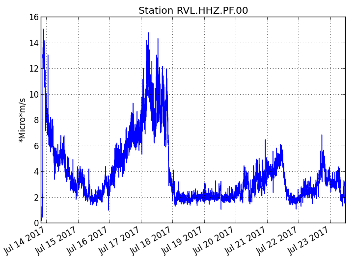 Piton de La Fournaise - Evolution of the RSAM (volcanic tremor and eruption intensity indicator) between 00:00 (20h UTC) on July 14th and 15h30 (11h30 UTC) on 23rd July on the seismic station of RVL, located on The southern flank of the volcano. (© OVPF / IPGP)