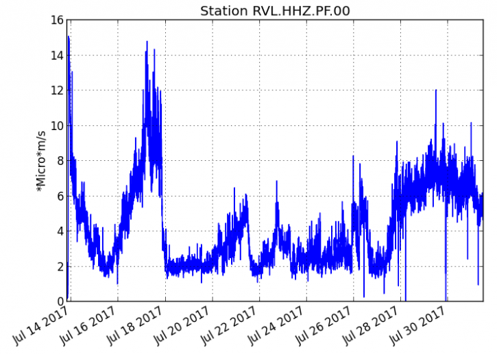 Piton de La Fournaise - Evolution of the RSAM (volcanic tremor and eruption intensity indicator) between 00:00 (20h UTC) on July 14th and 16h00 (12h00 UTC) on July 31st on the seismic station of RVL, located on The southern flank of the volcano. (© OVPF / IPGP)