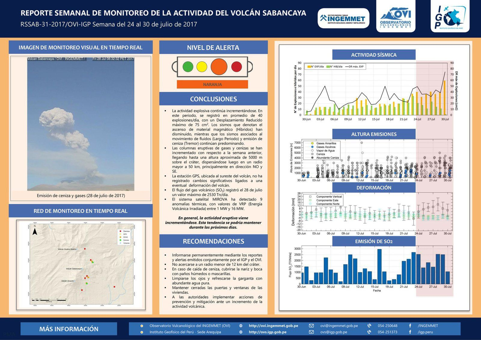 Sabancaya - summary table of activities between 24 and 30 July 2017 - Doc. IGPeru / OVI-Ingemmet