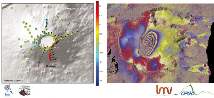 Piton de La Fournaise - (left) Surface displacements associated with magma migration to the eruptive site (July 13-14 night). The vectors represent the horizontal displacements (scale in meters given by the value VECTOR MAX) and the colored circles the vertical displacements (scale in meters given by the colored bar). The eruptive crack is indicated in red, and the supposed path of the injection of the magma at depth is indicated by the black line. (right) Interferogram covering the injection of 13 July 2017. A red-blue-yellow phase (i.e. a fringe) corresponds to a distance of the ground from the satellite position of 2.8 cm. (© OVPF / IPGP)