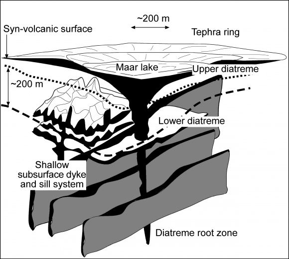 Schematic structure of a maar - Geomorphology review