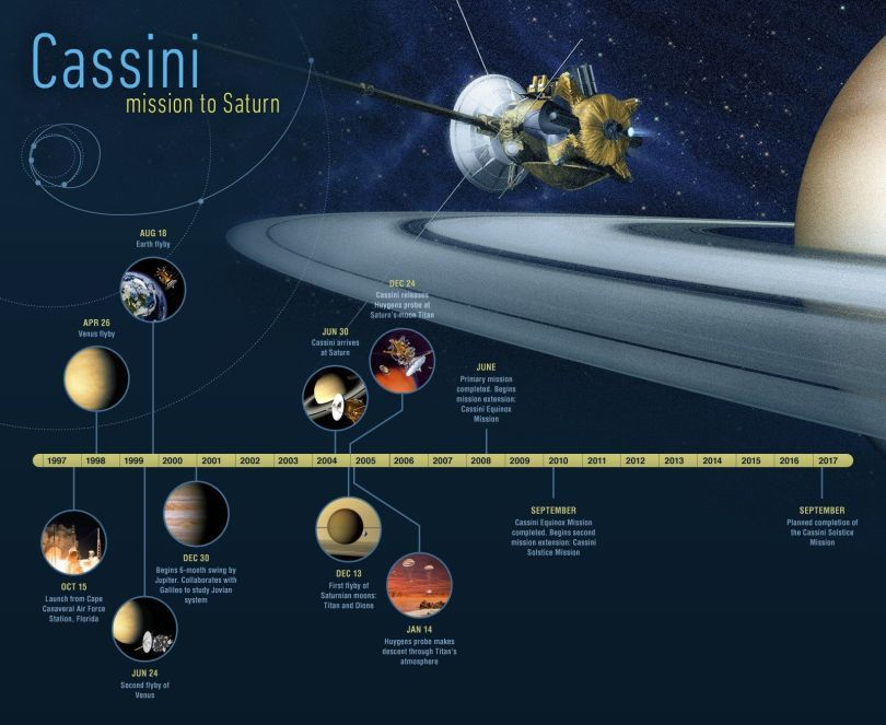 Cassini-Huygens' missions from 1977 to 2017 - a click on image to enlarge - doc. Nasa / JPL / Caltech
