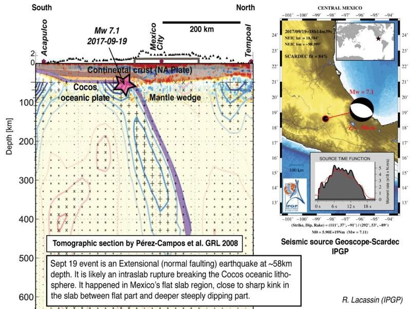 Puebla earthquake - location of the hypocenter in relation to the plate in subduction - doc. R.Lacassin / IPGP
