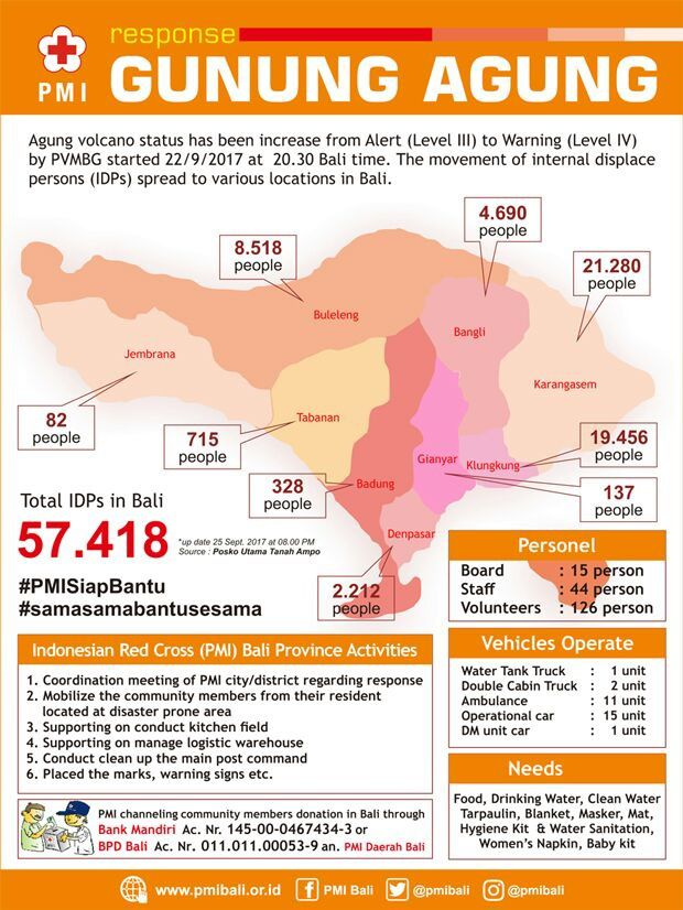 Agung - summary of the total number and the distribution map of refugees - Doc. Red Cross