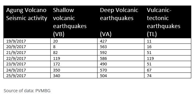 Agung - summary table of seismicity - doc. O.L.Andersen & PVMBG