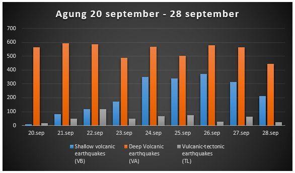 Agung - sismicité entre le 20 et le 28.09.2017 - doc. PVMBG