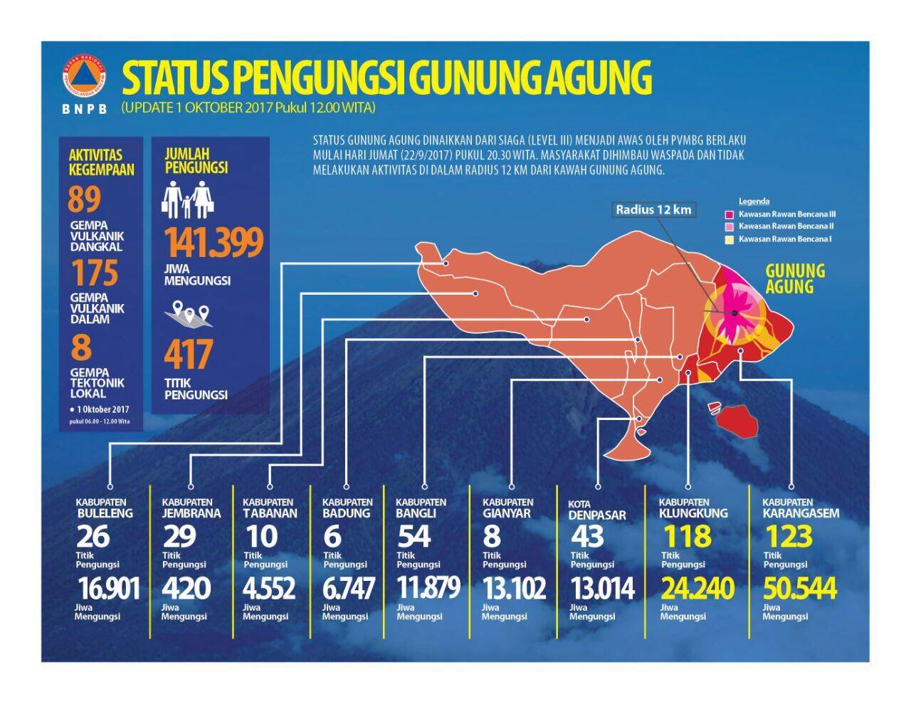 Agung - tableau synthétique du nombre de réfugiés et de leur localisation au 01.10.2017 / 12h locale - Doc BNPB