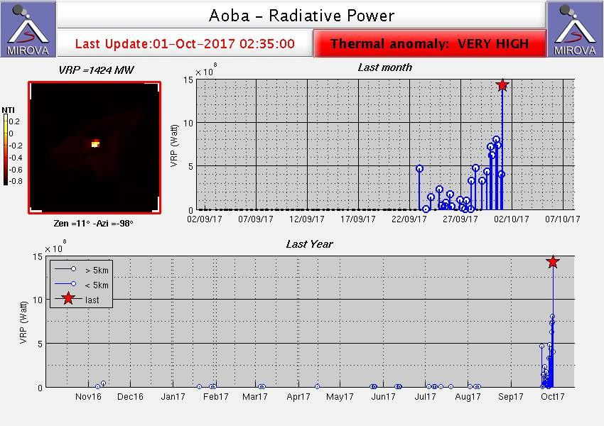 Ambae / Aoba - thermal anomaly of 1424 MW this 01.10.2017 / 2h35 - doc. Mirova Modis