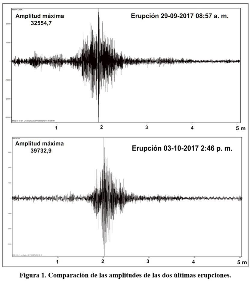 Rincon de La Vieja - comparison of the amplitude of the eruptions of 03.10 / 14.46 and 29.09 / 8.57 - Doc. RSN
