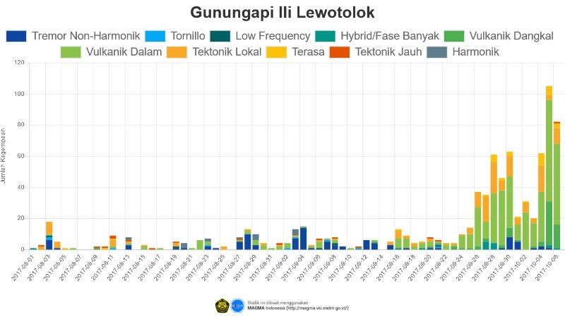 Lewotolo - Seismicity histogram revealing an increase from September 2017 - Doc. PVMBG
