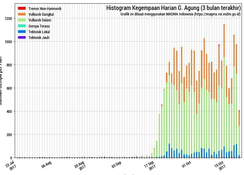Agung - summary histogram of seismicity - doc.Magma Indonesia