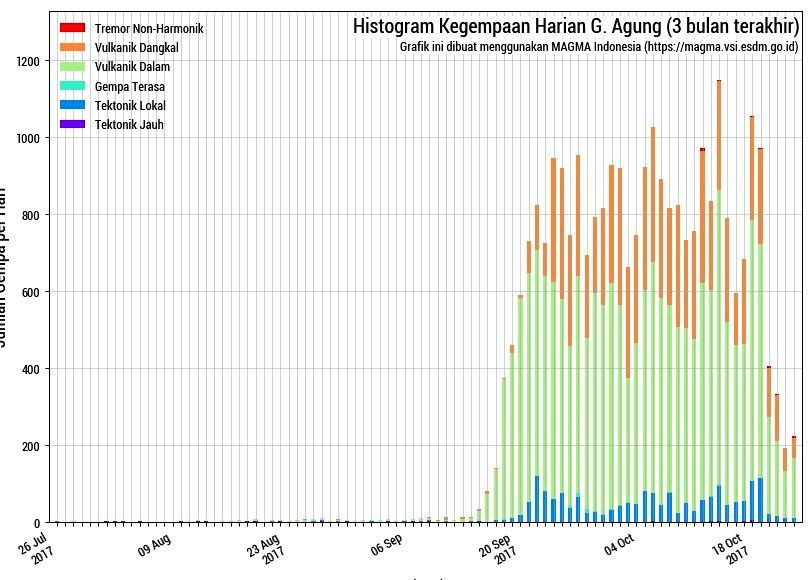 Agung - summary histogram of seismicity at 23.10.2017 - Doc. Magma Indonesia