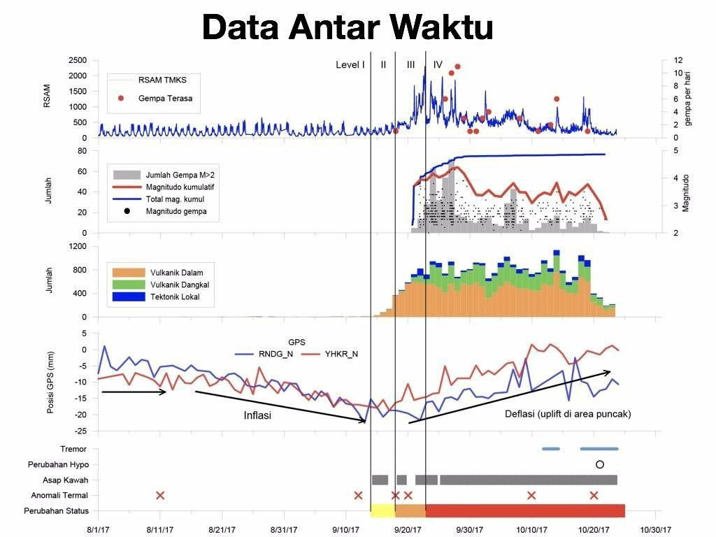 Agung - summary table of the different volcano monitoring parameters - Doc. PVMBG