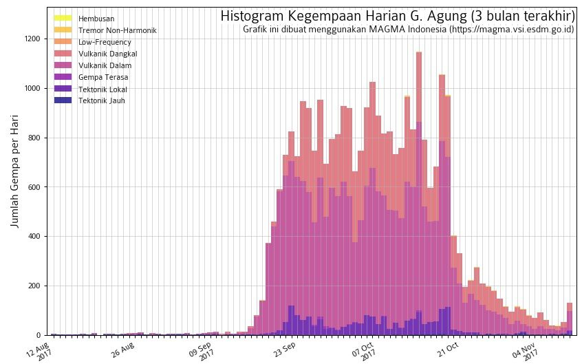 Agung - seismicity at 09.11.2017 - Doc.Magma Indonesia