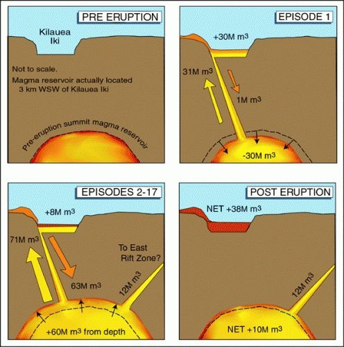 Kilauea Iki / éruption de 1959 - Eruption du Kilauea Iki 1959 – Bilan des flux de magma et des drainages de lave au cours des différents épisodes – Dernière vignette: à la fin de l'éruption, le réservoir magmatique affiche un bilan POSITIF de 10 millions de m³ de magma, suite aux drainages.  -