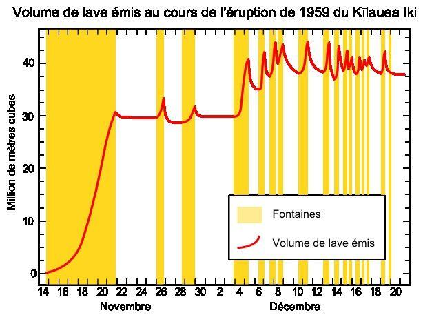 Kilauea Iki / éruption de 1959 - Diagramme du bilan de magma émis (ligne rouge) durant l'éruption au cours des différentes fontaines (zones orangées).