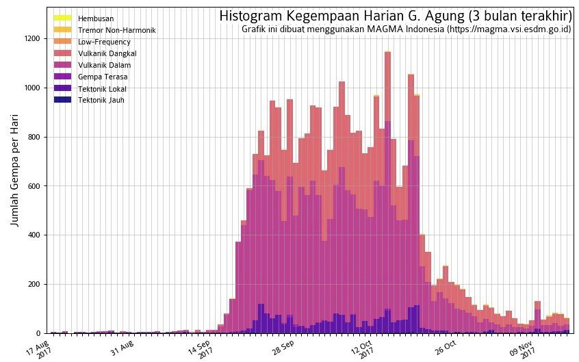 Agung - summary of seismicity at 14.11.2017 - Doc. Magma Indonesia