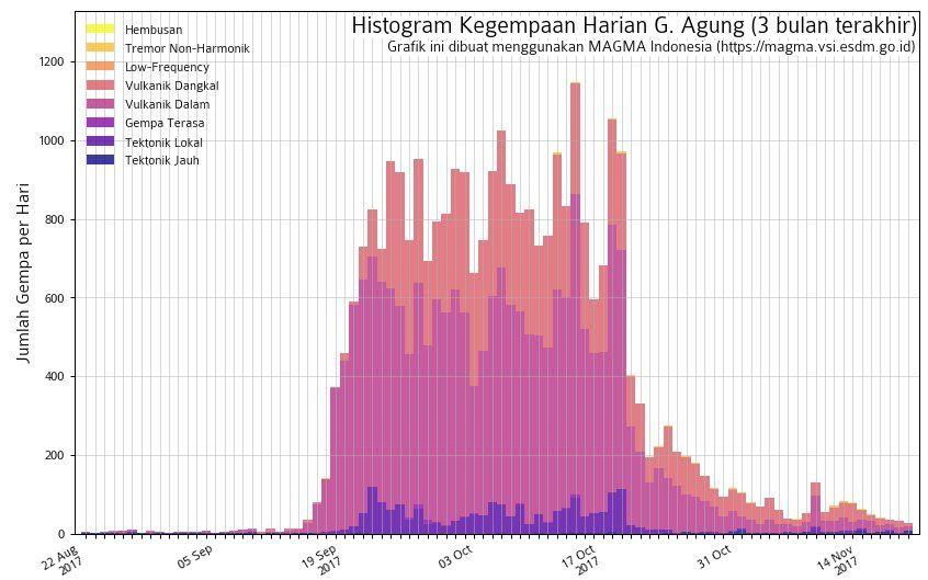 Agung - summary histogram of seismicity as of 19.11.2017 - doc.Magma Indonesia