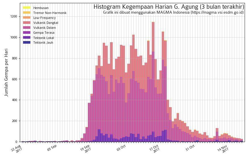 Agung - histogramme récapitulatif de sismicité au 19.11.2017 - doc.Magma Indonesia