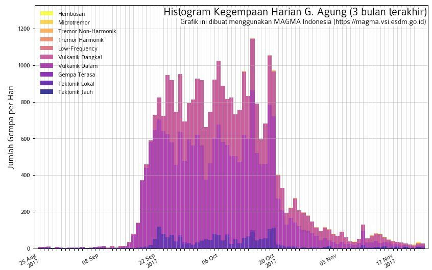 Agung - seismicity on 23.11.2017 - Doc. Magma Indonesia