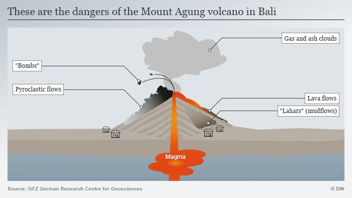 Main dangers inherent in the eruption of Agung - Doc. GFZ
