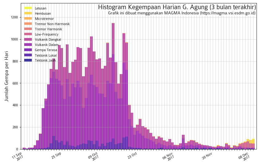 Agung - histogram of seismicity at 09.12.2019 - Doc Magma Indonesia - Emission earthquakes (Hembusan, in orange) become more common in recent days