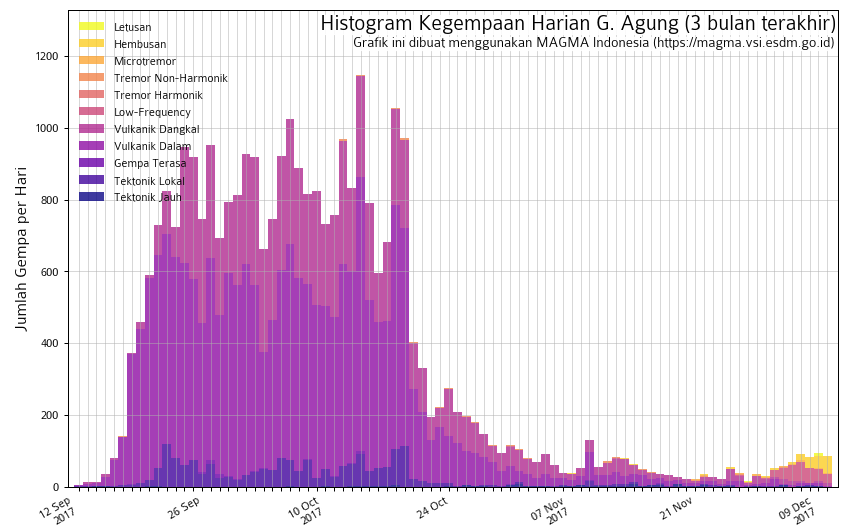Agung - histogram of seismicity as of 10.12.2017 - the number of emission earthquakes on the rise - doc Magma Indonesia