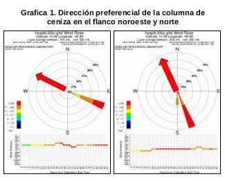 Fuego - direction of the ash plume on 14.12.2017 - Local Insivumeh report of 10.40am