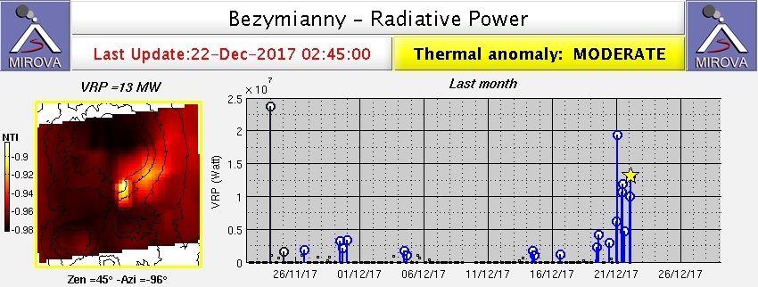 Bezymianny - Anomalie thermique au 22.12.2017 / 2h45 - doc. Mirova Modis