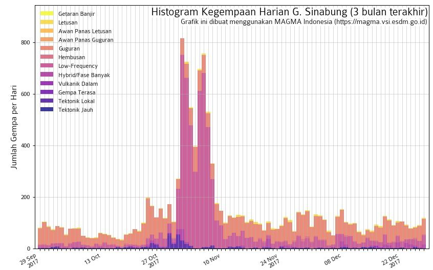 Sinabung - Seismicity at 27.12.2017 - Doc.Magma Indonesia