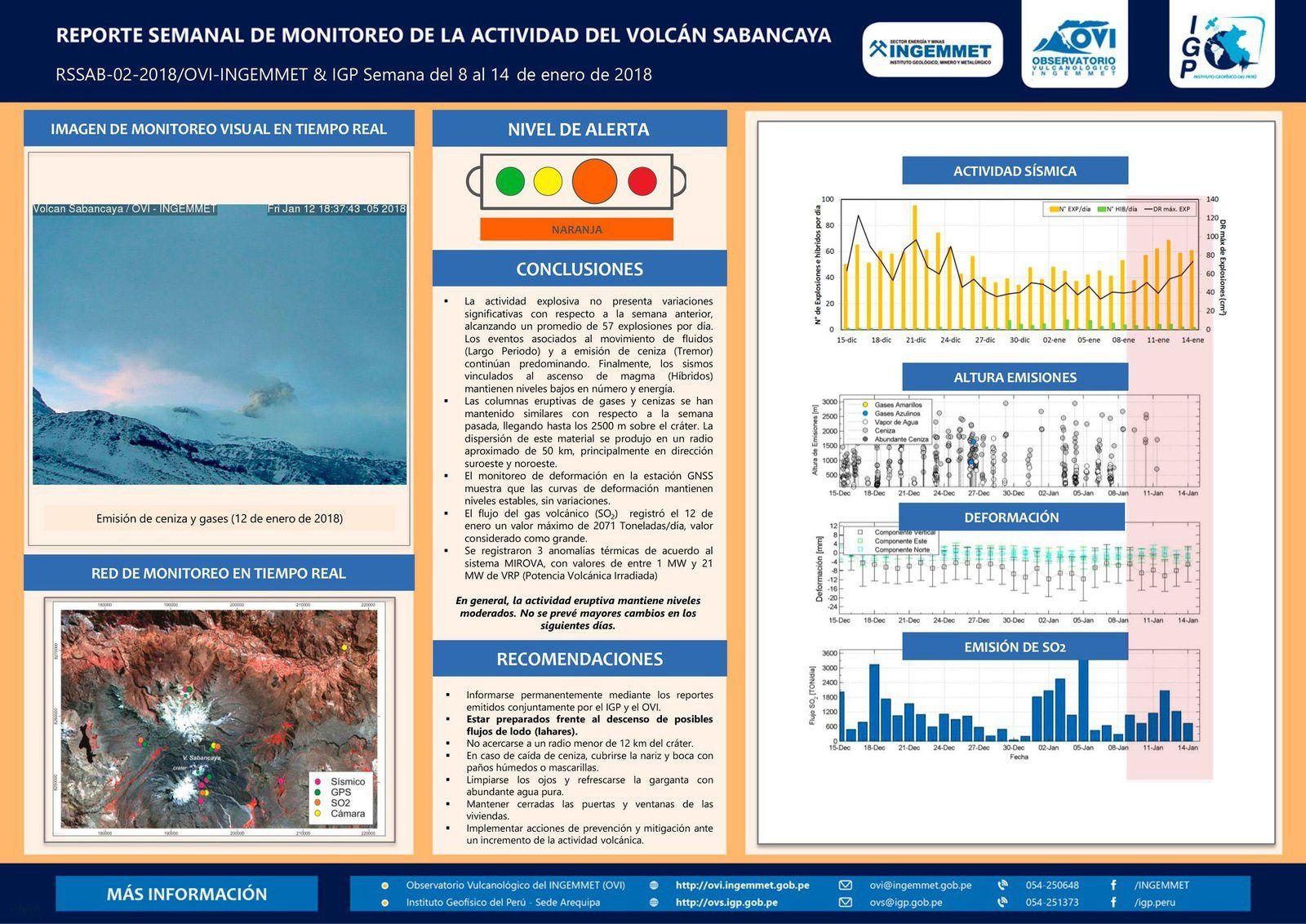 Sabancaya - tableau récapitulatif de l'activité entre le 8 et le 14 janvier 2018 - doc.IG Peru / OVI / Ingemmet