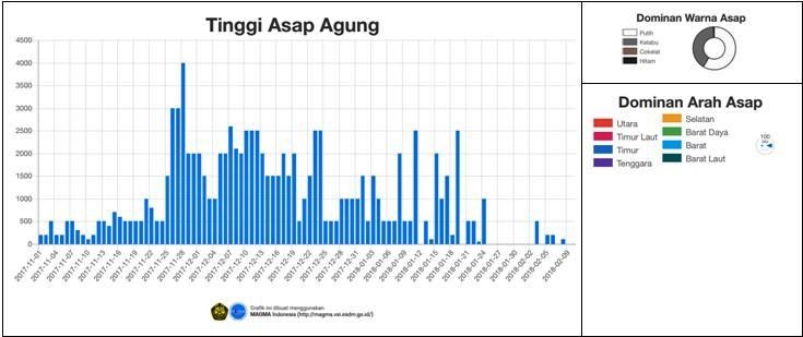Agung - height of plumes between 1 ° November 2017 and 10 February 2018 - doc.PVMBG