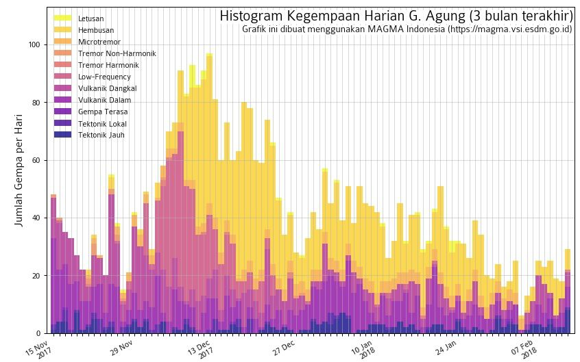 Agung - Seismicity on 12.02.2018 - Doc.Magma Indonesia