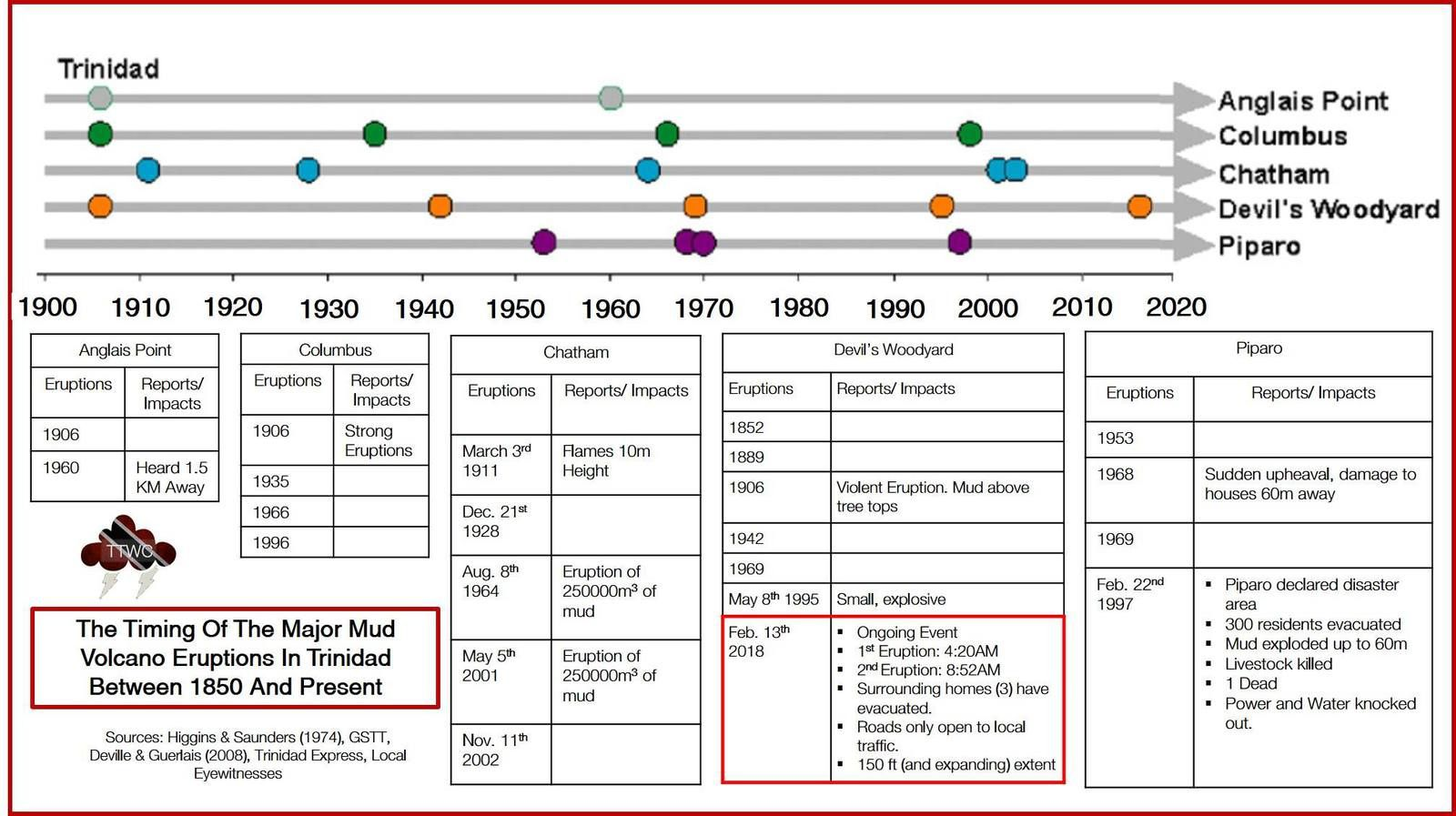 Time scale of the main mud eruptions on Trinidad between 1850 and today - Doc.Trinidad and Tobago Weather Center.