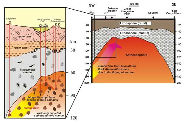 Model suggested for the origin of alkaline basalt volcanism in the CPR. The melting occurred as a result of mantle flow from the alpine region with a thick lithospheric root. This flow has a subvertical component at the west-northwest boundary of the Pannonian basin, resulting in the fusion of the heterolithospheric heterogeneous mantle. - Doc. Sz.Harangi
