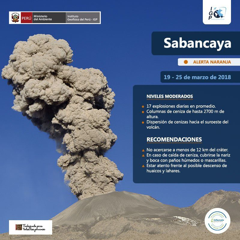 Activity Summary of Sabancaya from March 19th to 25th - Doc.IG Peru
