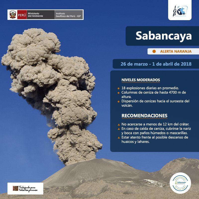 Récapitulatif de l'activité du Sabancaya entre le 26 mars et le 1°avril 2018 - Doc.IG Peru / OVI / Ingemmet