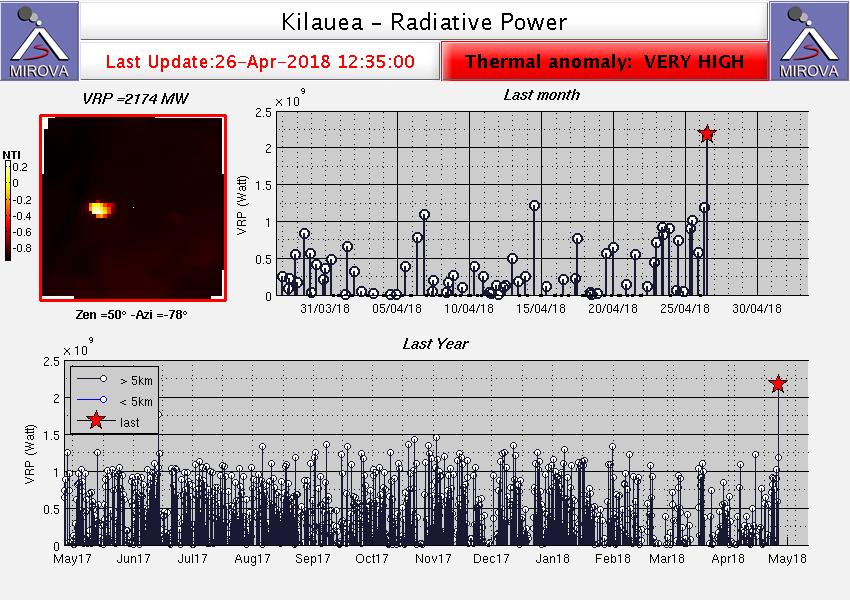 Kilauea - very high thermal anomaly - Doc. Mirova 26.04.2018 / 12:35