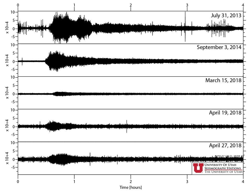 Steamboat geyser - amplitude of seismic signals during different dated aqueous eruptions - Doc. USGS / Utah Univ.