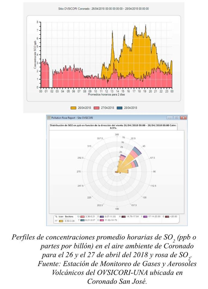Turrialba - profile of concentrations of sulfur dioxide in ambient air, and zone of dispersion of this gas for 26 - 27 April - Doc Ovsicori station Coronado