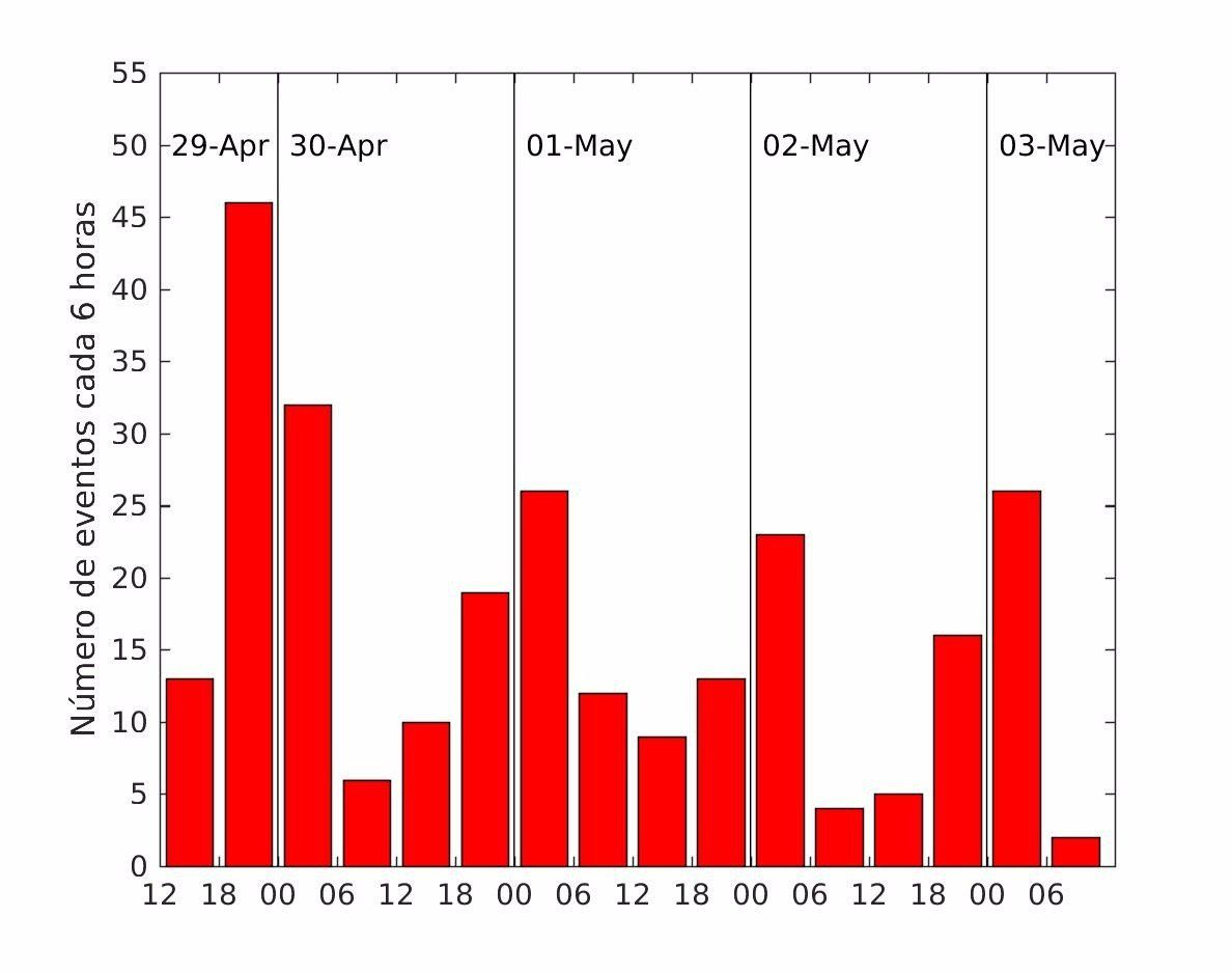 Canary Islands archipelago - 03,05,2018 - seismic series between Tenerife and Gran Canaria started on April 29 - number of daily earthquakes - Doc. IGN Spain