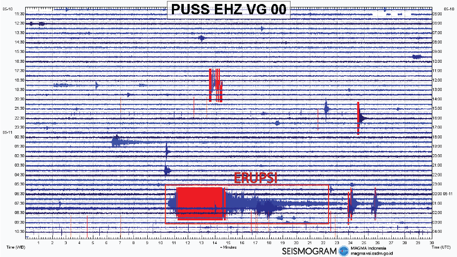 Merapi - seismogram of the phreatic eruption of 11.05.2018 / 7:40 AM WIB - Doc.Magma Indonesia