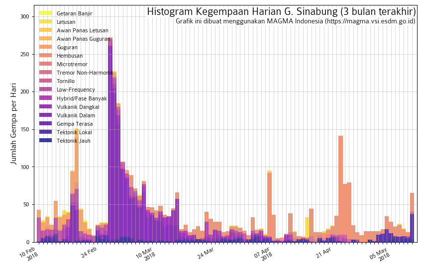 Sinabung - seismicity on 10.05.2018 - Doc. Magma Indonesia