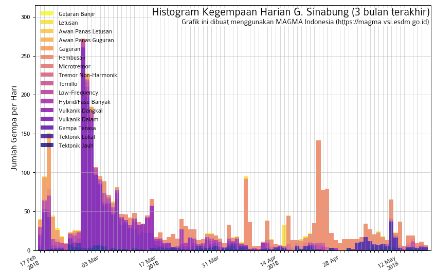 Sinabung - seismicity since February 2018 - Doc. Magma Indonesia